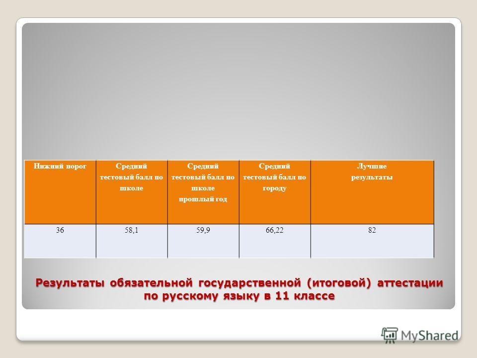 Результаты обязательной государственной (итоговой) аттестации по русскому языку в 11 классе Нижний порог Средний тестовый балл по школе прошлый год Средний тестовый балл по городу Лучшие результаты 3658,159,966,2282