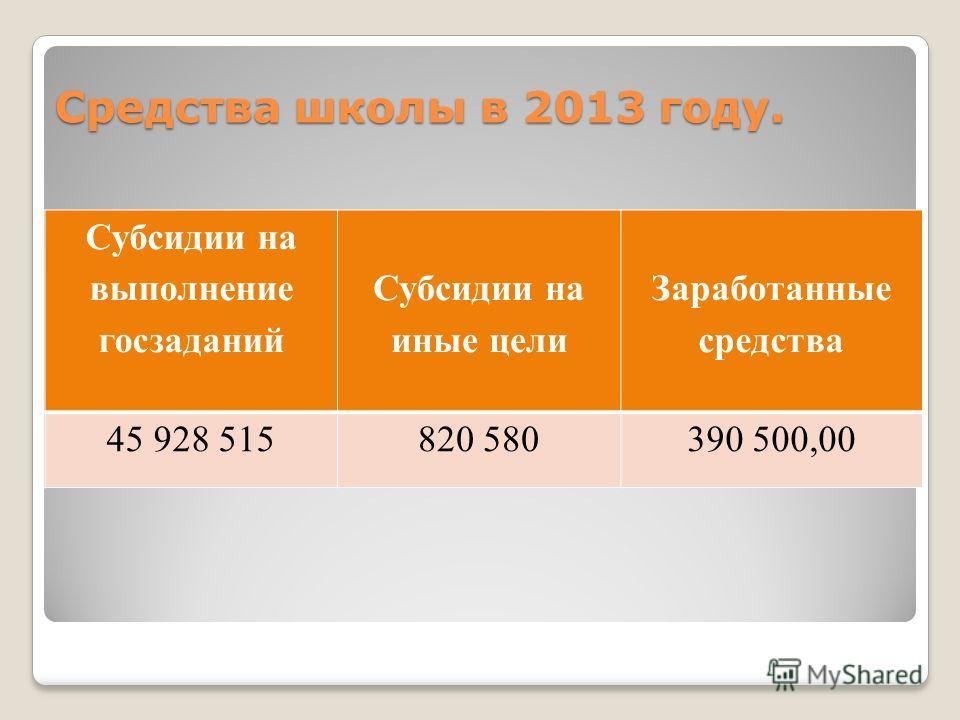 Средства школы в 2013 году. Субсидии на выполнение госзаданий Субсидии на иные цели Заработанные средства 45 928 515820 580390 500,00