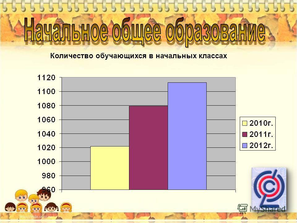 Количество обучающихся в начальных классах