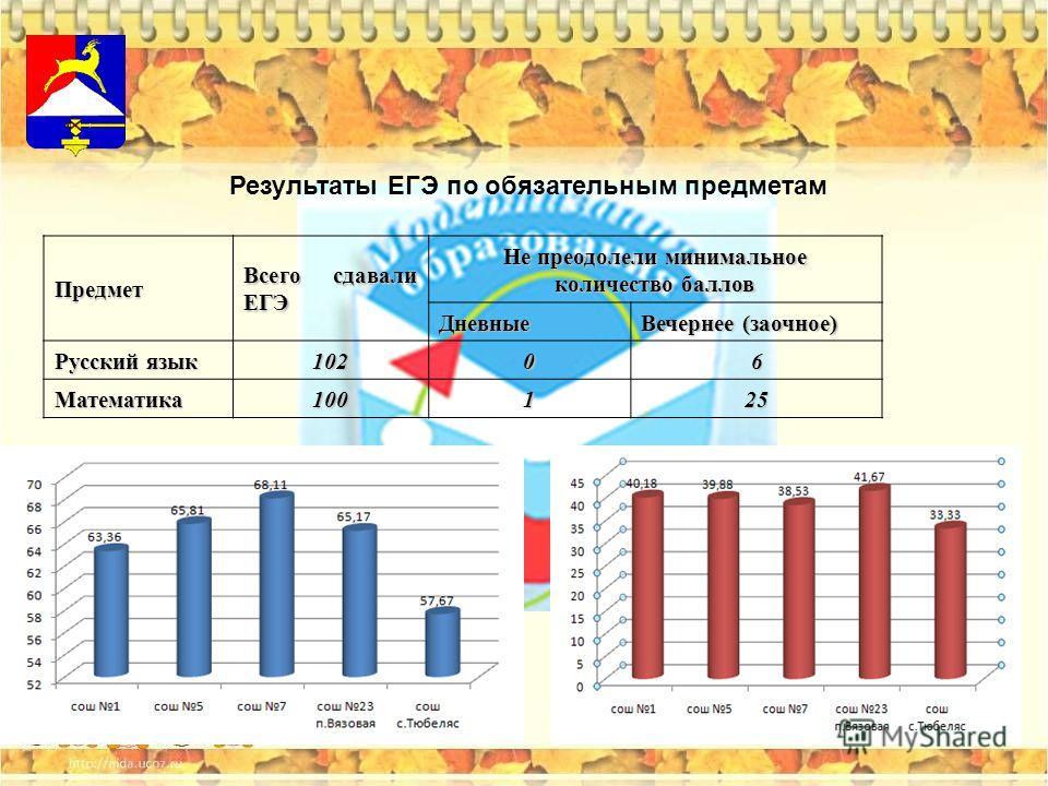 Предмет Всего сдавали ЕГЭ Не преодолели минимальное количество баллов Дневные Вечернее (заочное) Русский язык 10206 Математика100125 Результаты ЕГЭ по обязательным предметам