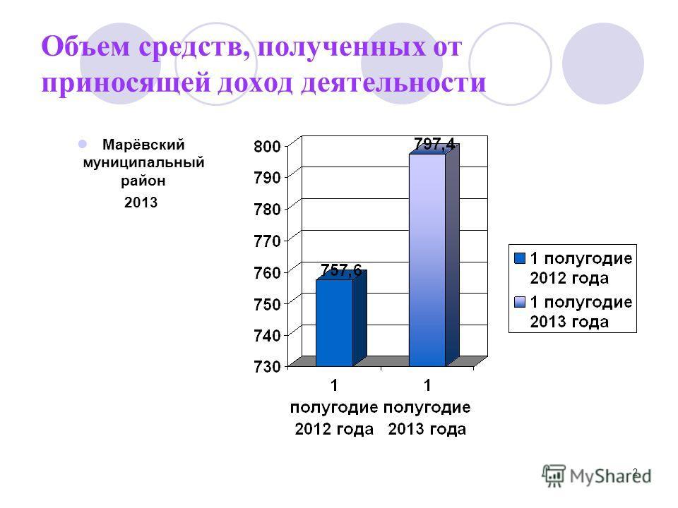 2 Объем средств, полученных от приносящей доход деятельности Марёвский муниципальный район 2013