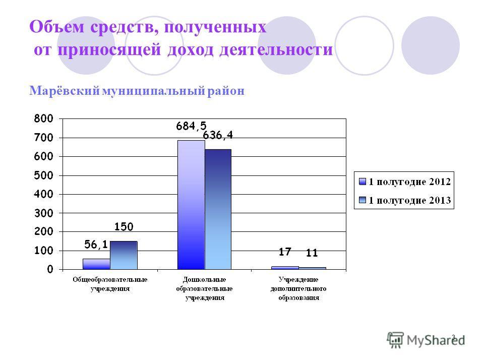 3 Объем средств, полученных от приносящей доход деятельности Марёвский муниципальный район
