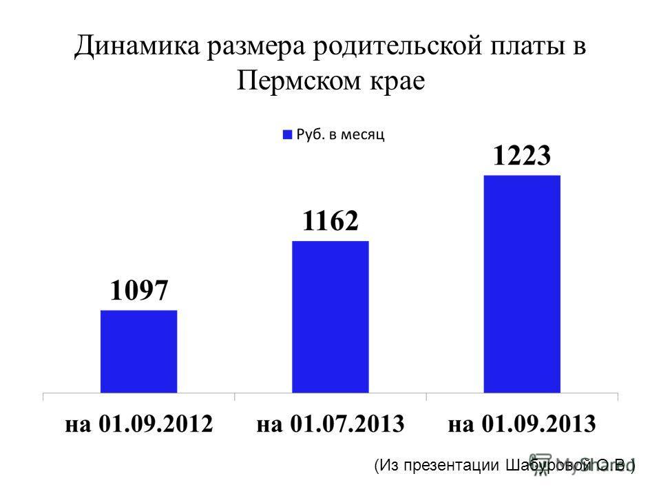 Динамика размера родительской платы в Пермском крае (Из презентации Шабуровой О.В.)