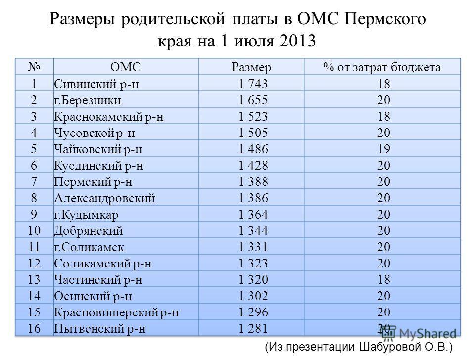 Размеры родительской платы в ОМС Пермского края на 1 июля 2013 (Из презентации Шабуровой О.В.)