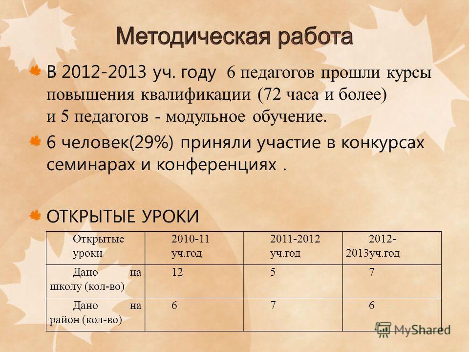 В 2012-2013 уч. году 6 педагогов прошли курсы повышения квалификации (72 часа и более) и 5 педагогов - модульное обучение. 6 человек(29%) приняли участие в конкурсах семинарах и конференциях. ОТКРЫТЫЕ УРОКИ Открытые уроки 2010-11 уч.год 2011-2012 уч.