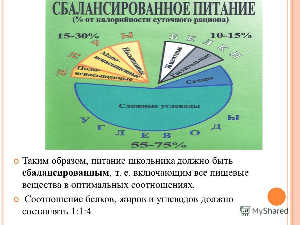 Таким образом, питание школьника должно быть сбалансированным, т. е. включающим все пищевые вещества в оптимальных соотношениях. Соотношение белков, жиров и углеводов должно составлять 1:1:4