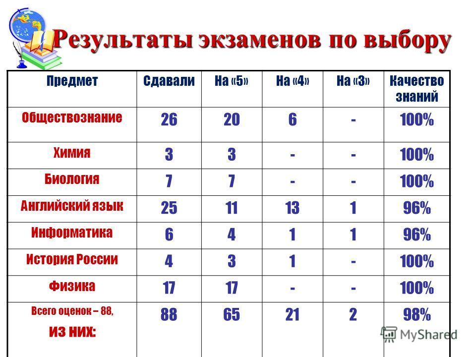Результаты экзаменов по выбору ПредметСдавалиНа «5»На «4»На «3»Качество знаний Обществознание 26206-100% Химия 33--100% Биология 77--100% Английский язык 251113196% Информатика 641196% История России 431-100% Физика 17 --100% Всего оценок – 88, из ни