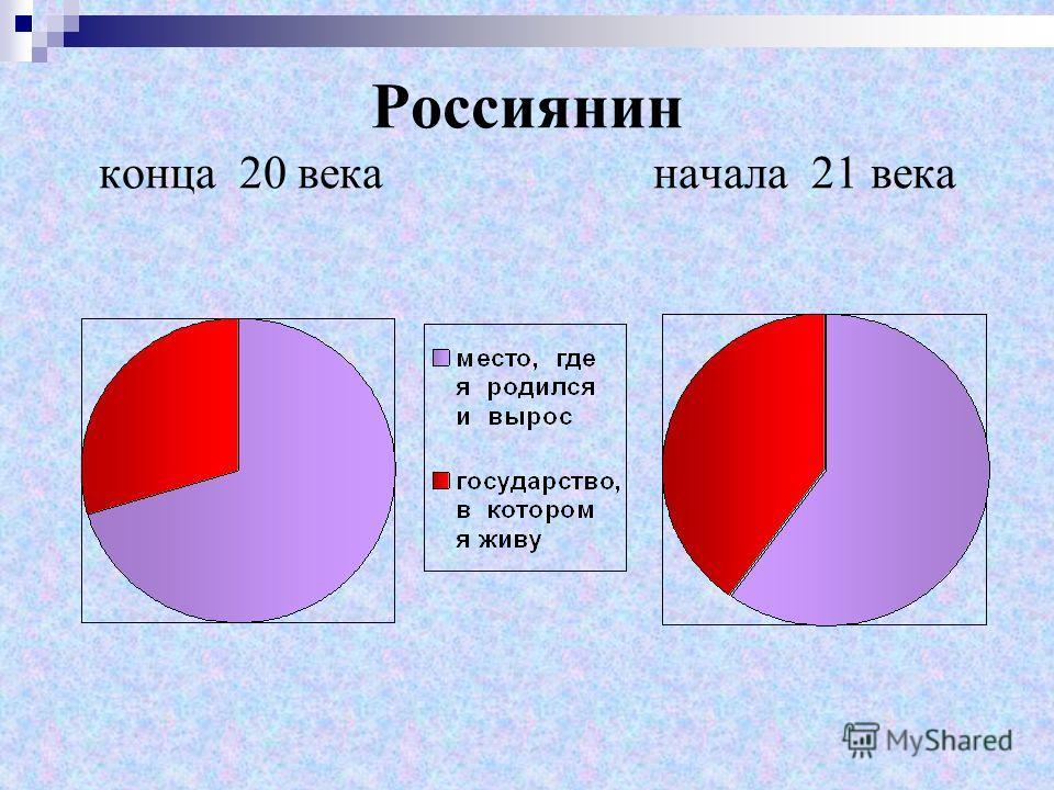 Россиянин конца 20 века начала 21 века