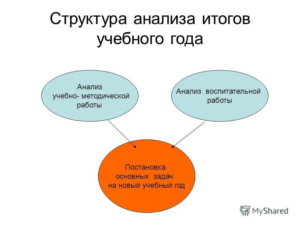 Структура анализа итогов учебного года Анализ учебно- методической работы Анализ воспитательной работы Постановка основных задач на новый учебный год