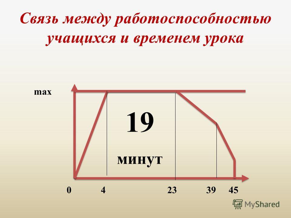 Связь между работоспособностью учащихся и временем урока max 0 4 23 3945 19 минут