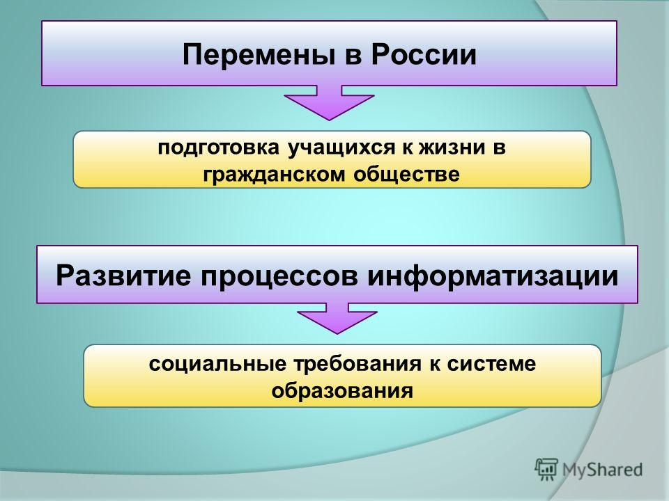 подготовка учащихся к жизни в гражданском обществе Перемены в России социальные требования к системе образования Развитие процессов информатизации
