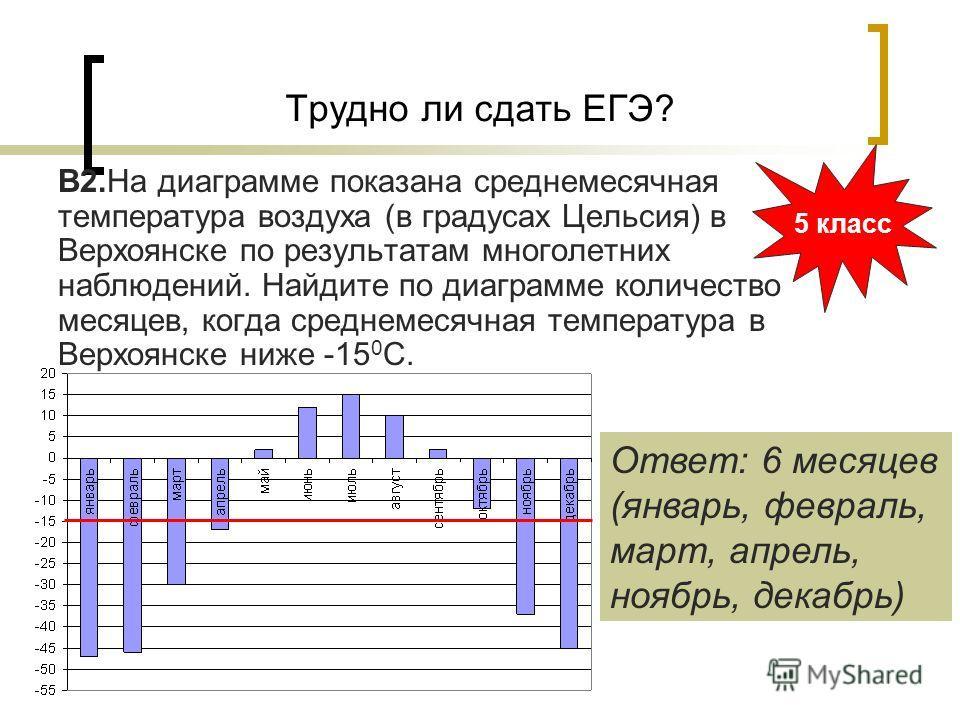 В2.На диаграмме показана среднемесячная температура воздуха (в градусах Цельсия) в Верхоянске по результатам многолетних наблюдений. Найдите по диаграмме количество месяцев, когда среднемесячная температура в Верхоянске ниже -15 0 С. Трудно ли сдать