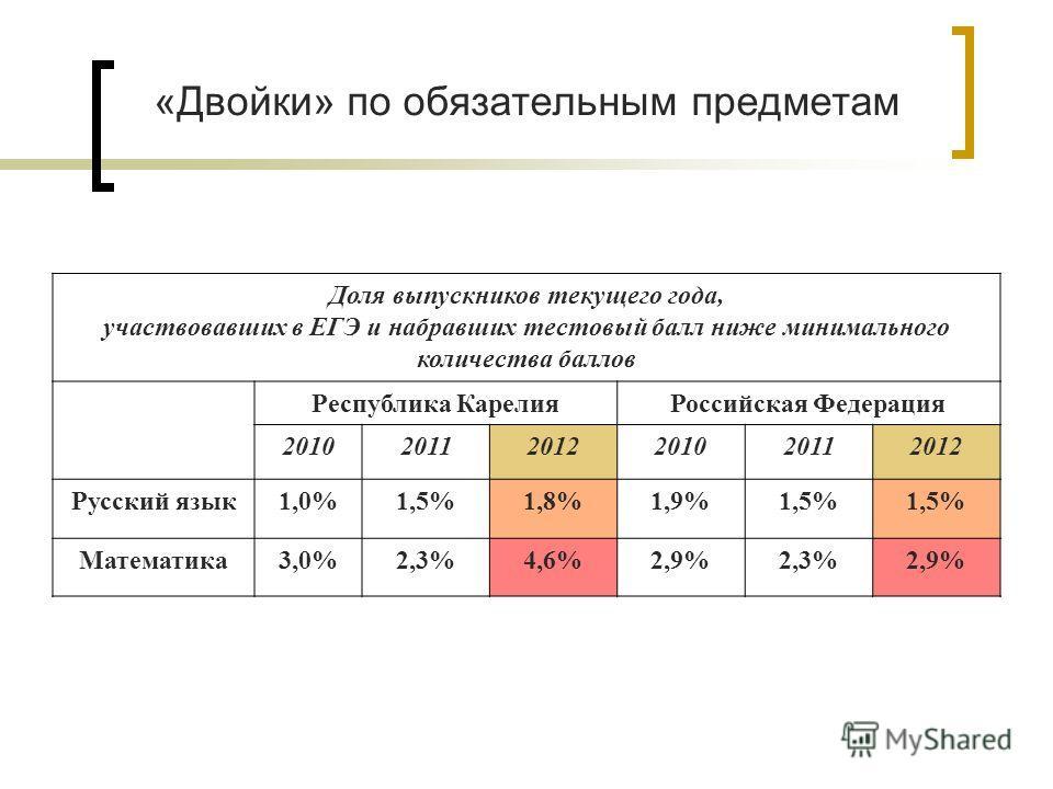 «Двойки» по обязательным предметам Доля выпускников текущего года, участвовавших в ЕГЭ и набравших тестовый балл ниже минимального количества баллов Республика КарелияРоссийская Федерация 201020112012201020112012 Русский язык1,0%1,5%1,8%1,9%1,5% Мате