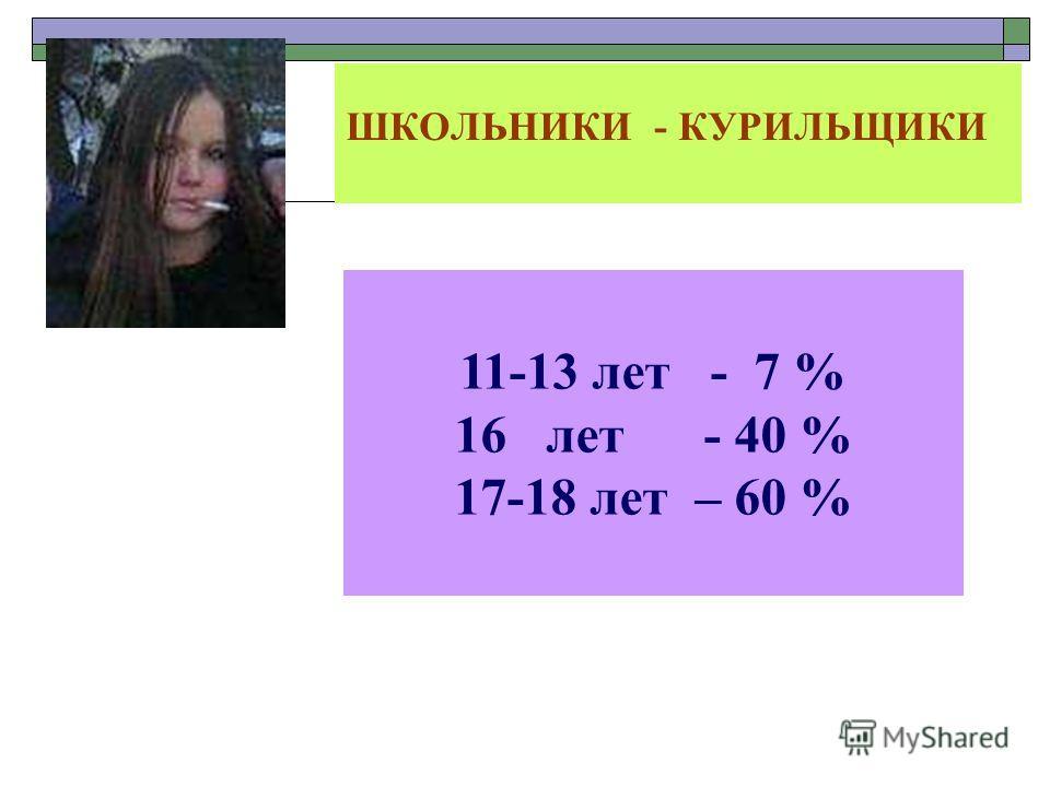 ШКОЛЬНИКИ - КУРИЛЬЩИКИ 11-13 лет - 7 % 16 лет - 40 % 17-18 лет – 60 %