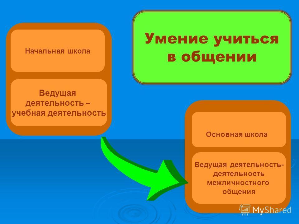 Начальная школа Основная школа Ведущая деятельность – учебная деятельность Ведущая деятельность- деятельность межличностного общения Умение учиться в общении