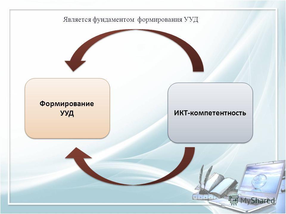 Формирование УУД Формирование УУД ИКТ-компетентность Является фундаментом формирования УУД 3