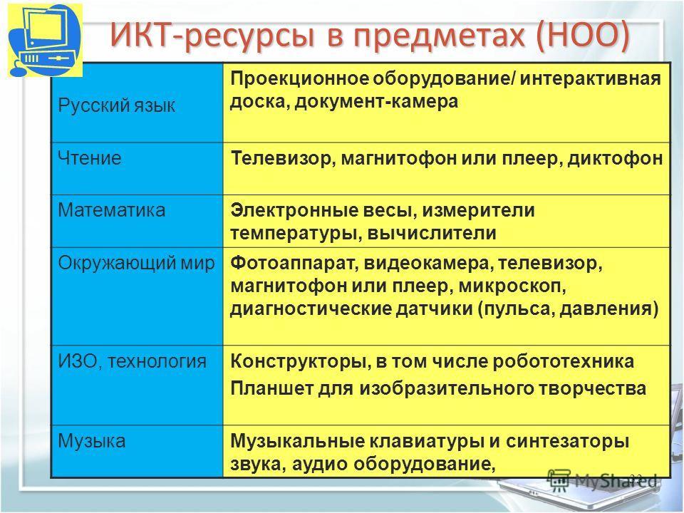 ИКТ-ресурсы в предметах (НОО) Русский язык Проекционное оборудование/ интерактивная доска, документ-камера ЧтениеТелевизор, магнитофон или плеер, диктофон МатематикаЭлектронные весы, измерители температуры, вычислители Окружающий мирФотоаппарат, виде