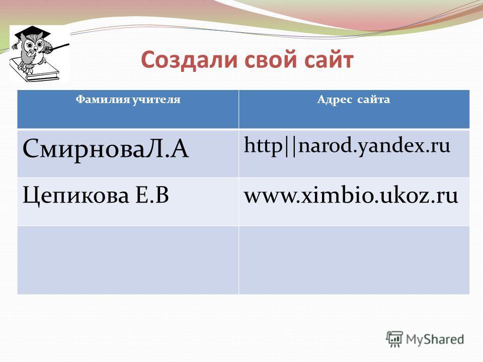 Создали свой сайт Фамилия учителяАдрес сайта СмирноваЛ.А http||narod.yandex.ru Цепикова Е.Вwww.ximbio.ukoz.ru