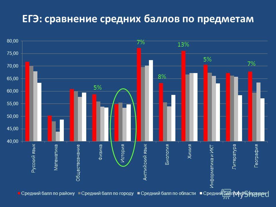 ЕГЭ: сравнение средних баллов по предметам 13% 8% 7% 5%