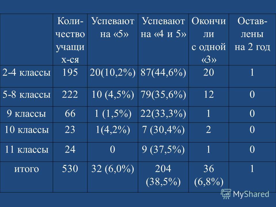 Коли- чество учащи х-ся Успевают на «5» Успевают на «4 и 5» Окончи ли с одной «3» Остав- лены на 2 год 2-4 классы19520(10,2%)87(44,6%)201 5-8 классы22210 (4,5%)79(35,6%)12120 9 классы661 (1,5%)22(33,3%)10 10 классы231(4,2%)7 (30,4%)20 11 классы2409 (