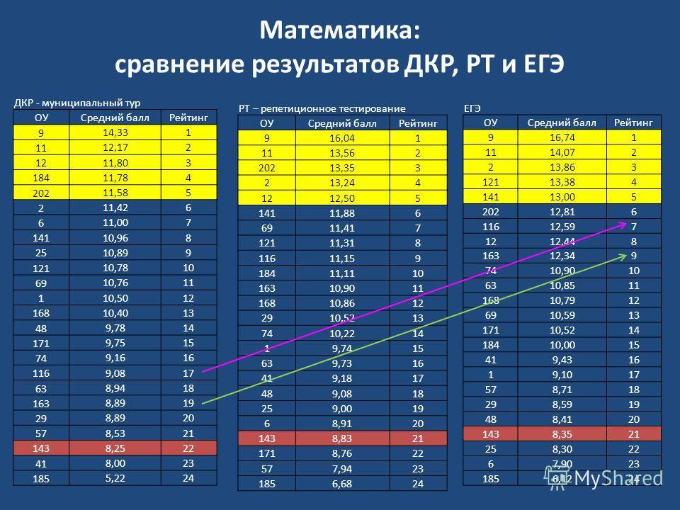 Математика: сравнение результатов ДКР, РТ и ЕГЭ ДКР - муниципальный тур ОУСредний баллРейтинг 9 14,331 11 12,172 12 11,803 184 11,784 202 11,585 2 11,426 6 11,007 141 10,968 25 10,899 121 10,7810 69 10,7611 1 10,5012 168 10,4013 48 9,7814 171 9,7515
