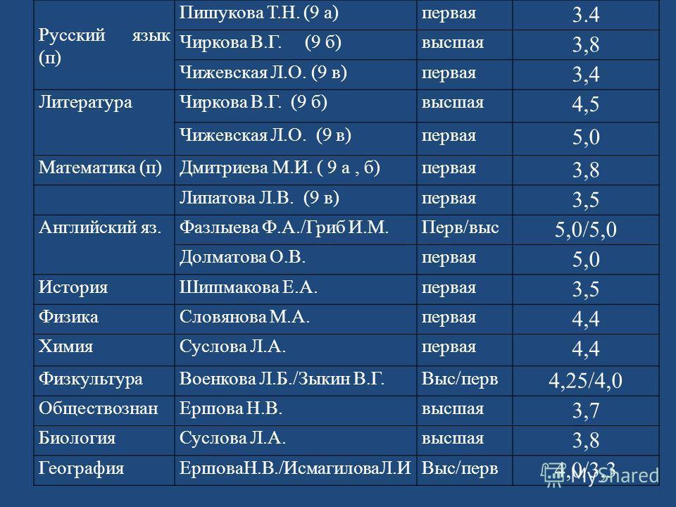Русский язык (п) Пишукова Т.Н. (9 а)первая 3.4 Чиркова В.Г. (9 б)высшая 3,8 Чижевская Л.О. (9 в)первая 3,4 ЛитератураЧиркова В.Г. (9 б)высшая 4,5 Чижевская Л.О. (9 в)первая 5,0 Математика (п)Дмитриева М.И. ( 9 а, б)первая 3,8 Липатова Л.В. (9 в)перва