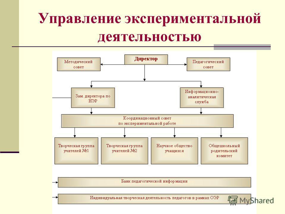 Управление экспериментальной деятельностью
