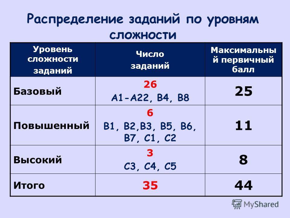 Распределение заданий по уровням сложности Уровень сложности заданий Число заданий Максимальны й первичный балл Базовый 26 А1-А22, В4, В8 25 Повышенный 6 В1, В2,В3, В5, В6, В7, С1, С2 11 Высокий 3 С3, С4, С5 8 Итого 35 44