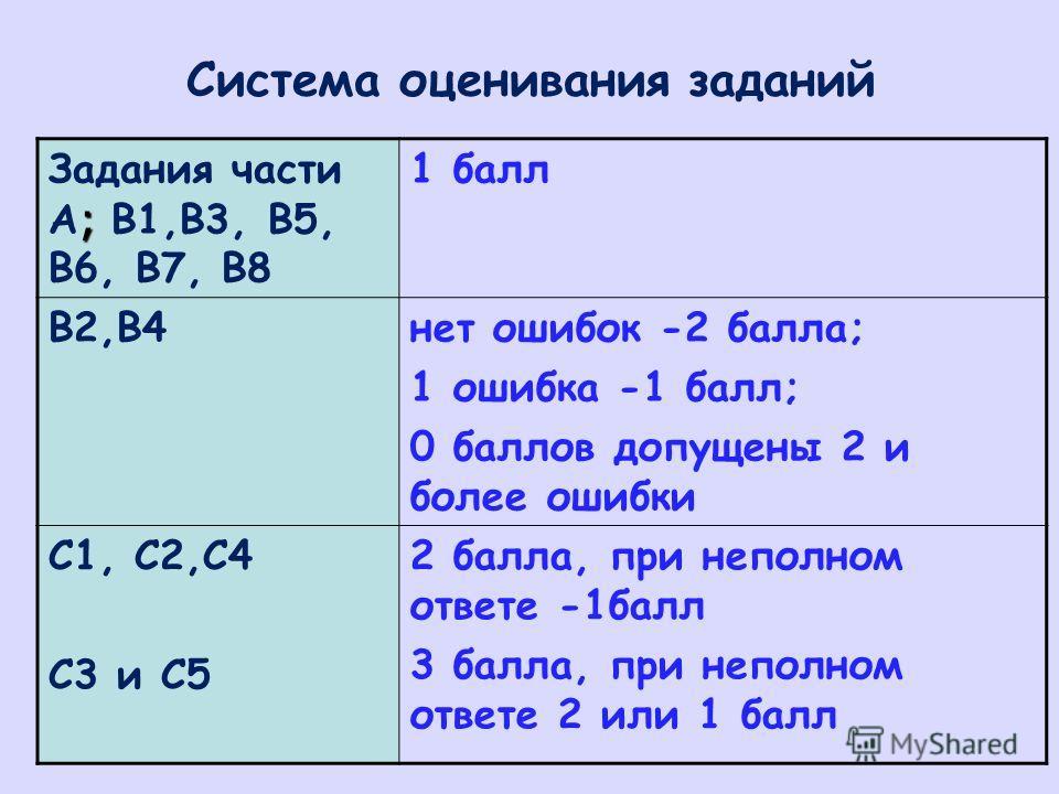 Система оценивания заданий ; Задания части А ; В1,В3, В5, В6, В7, В8 1 балл В2,В4нет ошибок -2 балла; 1 ошибка -1 балл; 0 баллов допущены 2 и более ошибки С1, С2,С4 С3 и С5 2 балла, при неполном ответе -1балл 3 балла, при неполном ответе 2 или 1 балл