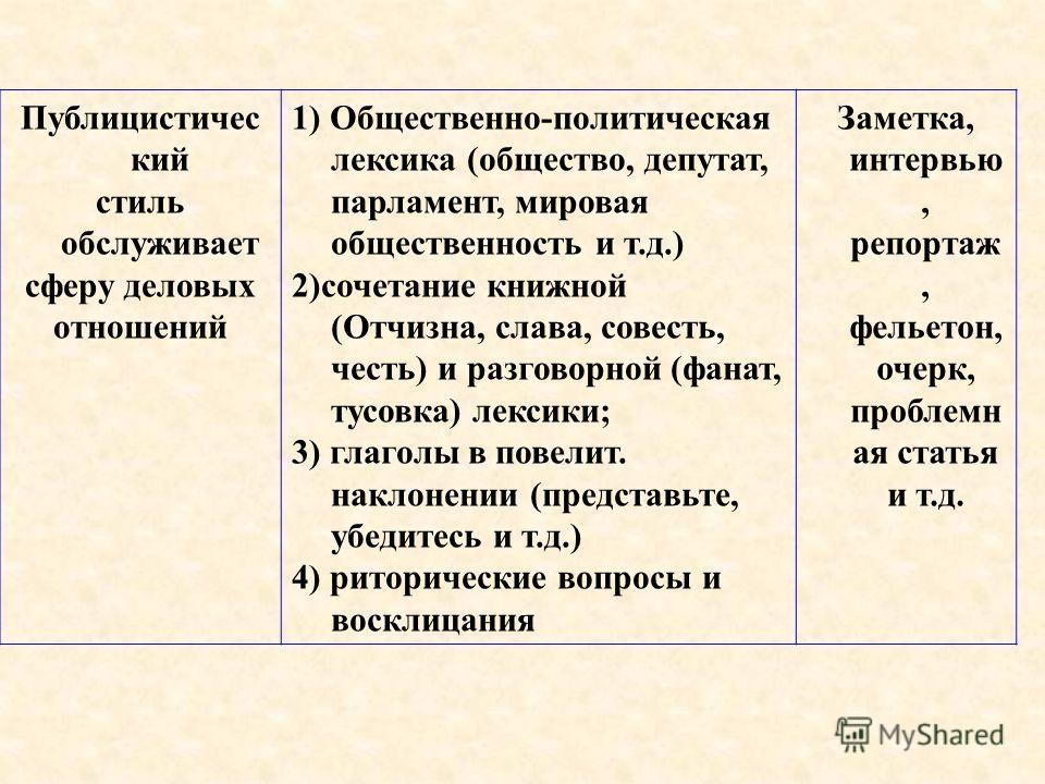 Публицистичес кий стиль обслуживает сферу деловых отношений 1) Общественно-политическая лексика (общество, депутат, парламент, мировая общественность и т.д.) 2)сочетание книжной (Отчизна, слава, совесть, честь) и разговорной (фанат, тусовка) лексики;