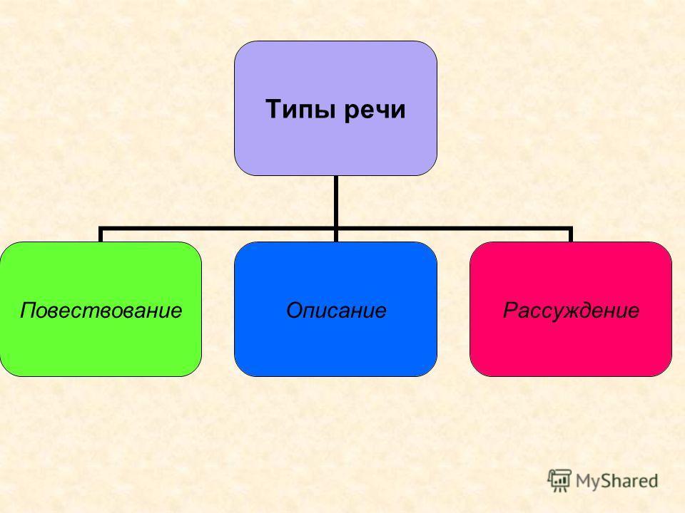 Типы речи ПовествованиеОписаниеРассуждение