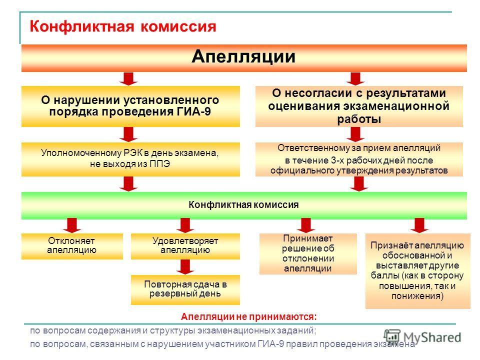 О нарушении установленного порядка проведения ГИА-9 Ответственному за прием апелляций в течение 3-х рабочих дней после официального утверждения результатов Уполномоченному РЭК в день экзамена, не выходя из ППЭ Отклоняет апелляцию Конфликтная комиссия