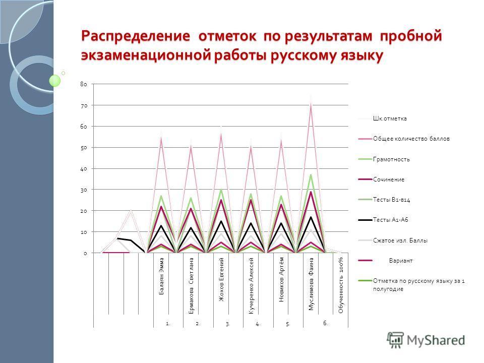 Распределение отметок по результатам пробной экзаменационной работы русскому языку