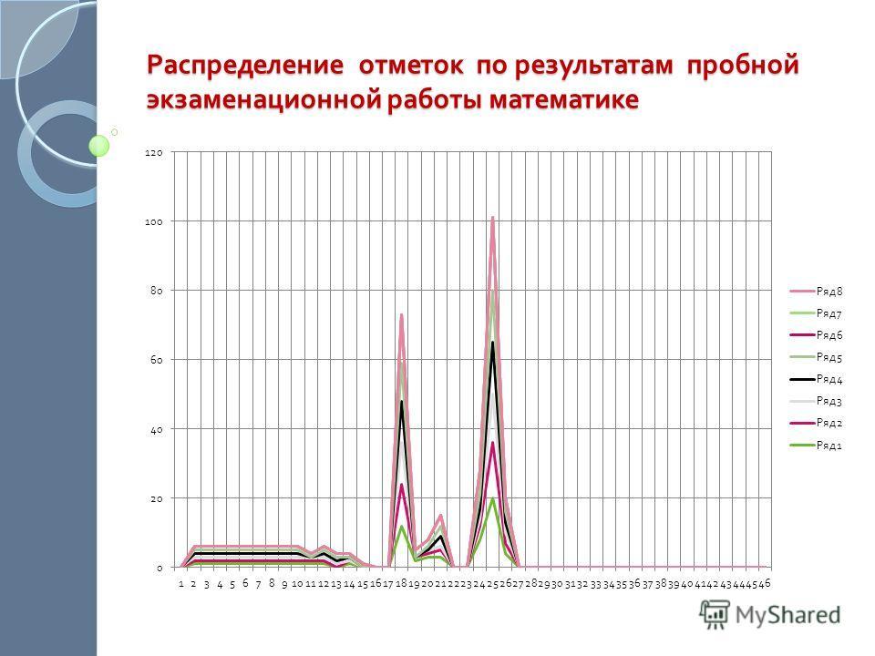 Распределение отметок по результатам пробной экзаменационной работы математике