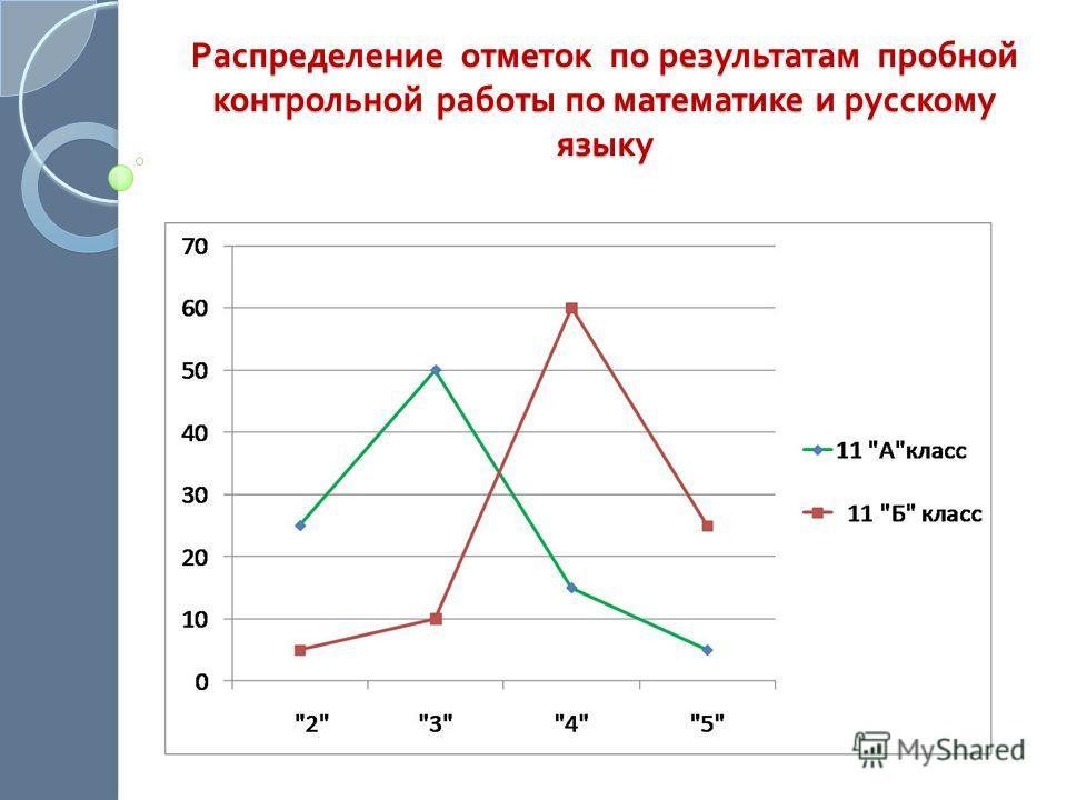 Распределение отметок по результатам пробной контрольной работы по математике и русскому языку