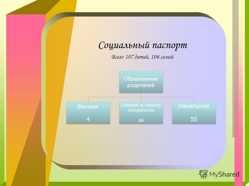 Социальный паспорт Всего 107 детей, 106 семей Образование родителей Высшее 4 Среднее и среднее специальное 89 Начальное 55