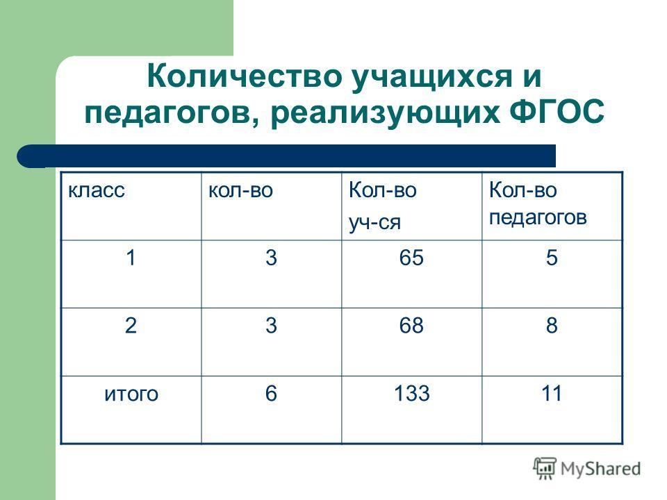 Количество учащихся и педагогов, реализующих ФГОС класскол-воКол-во уч-ся Кол-во педагогов 13655 23688 итого613311