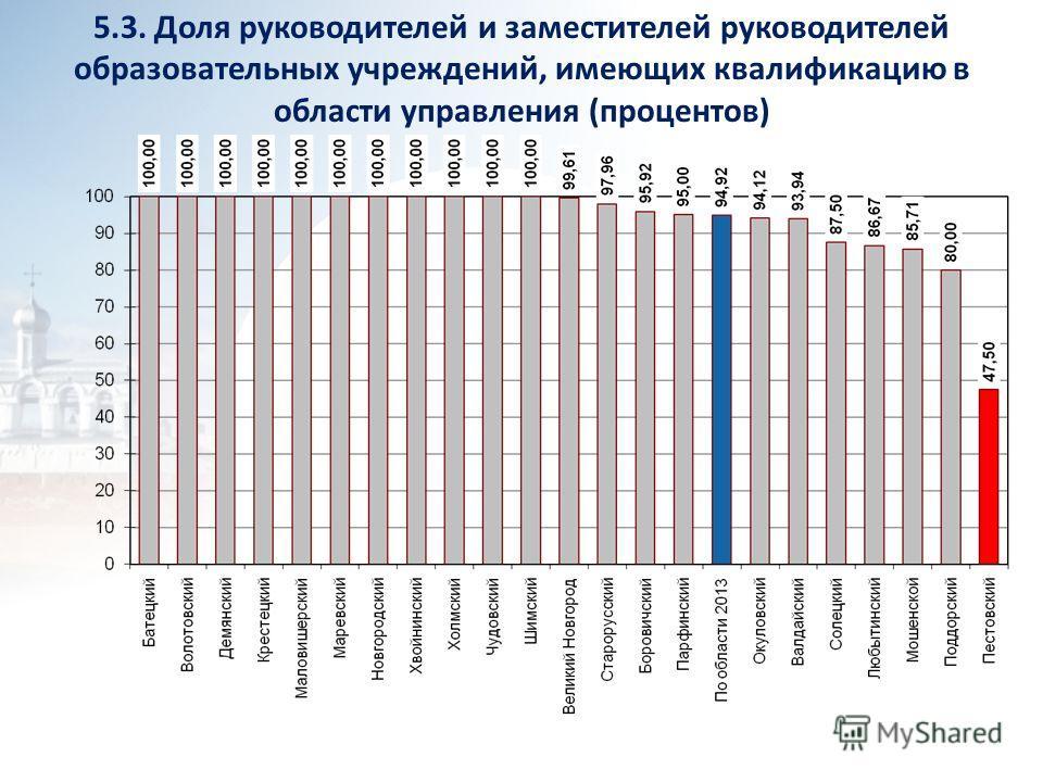 5.3. Доля руководителей и заместителей руководителей образовательных учреждений, имеющих квалификацию в области управления (процентов)