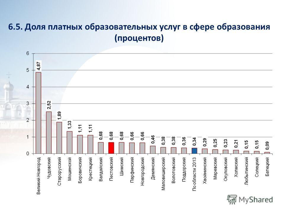 6.5. Доля платных образовательных услуг в сфере образования (процентов)