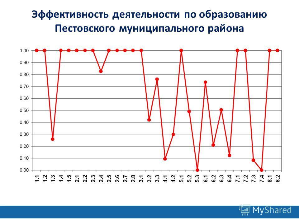 Эффективность деятельности по образованию Пестовского муниципального района