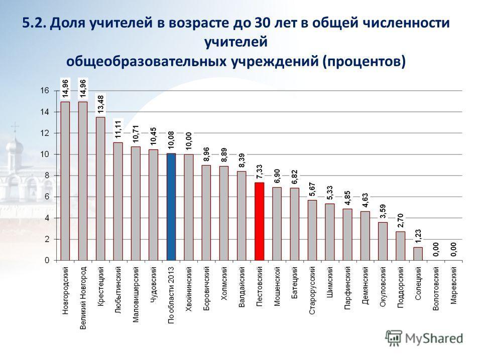 5.2. Доля учителей в возрасте до 30 лет в общей численности учителей общеобразовательных учреждений (процентов)