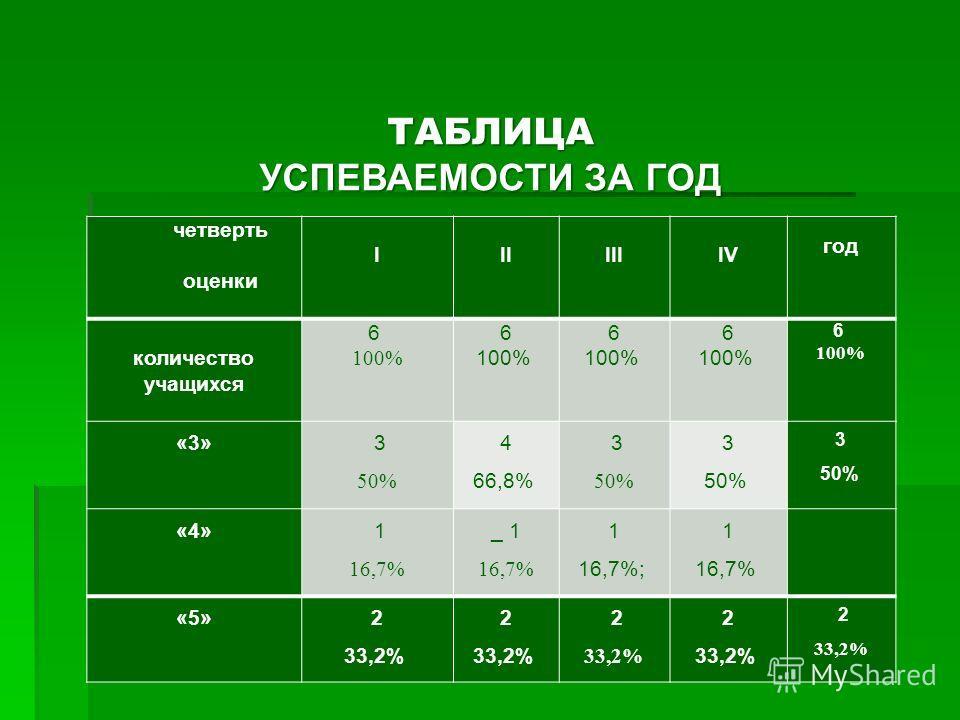 четверть оценки I II III IV год количество учащихся 6 100% 6 100% 6 100% 6 100% 6 100% «3» 3 50% 4 66,8% 3 50% 3 50% 3 50% «4» 1 16,7% _ 1 16,7% 1 16,7%; 1 16,7% «5»2 33,2% 2 33,2% 2 33,2% 2 33,2% 2 33,2% ТАБЛИЦА УСПЕВАЕМОСТИ ЗА ГОД