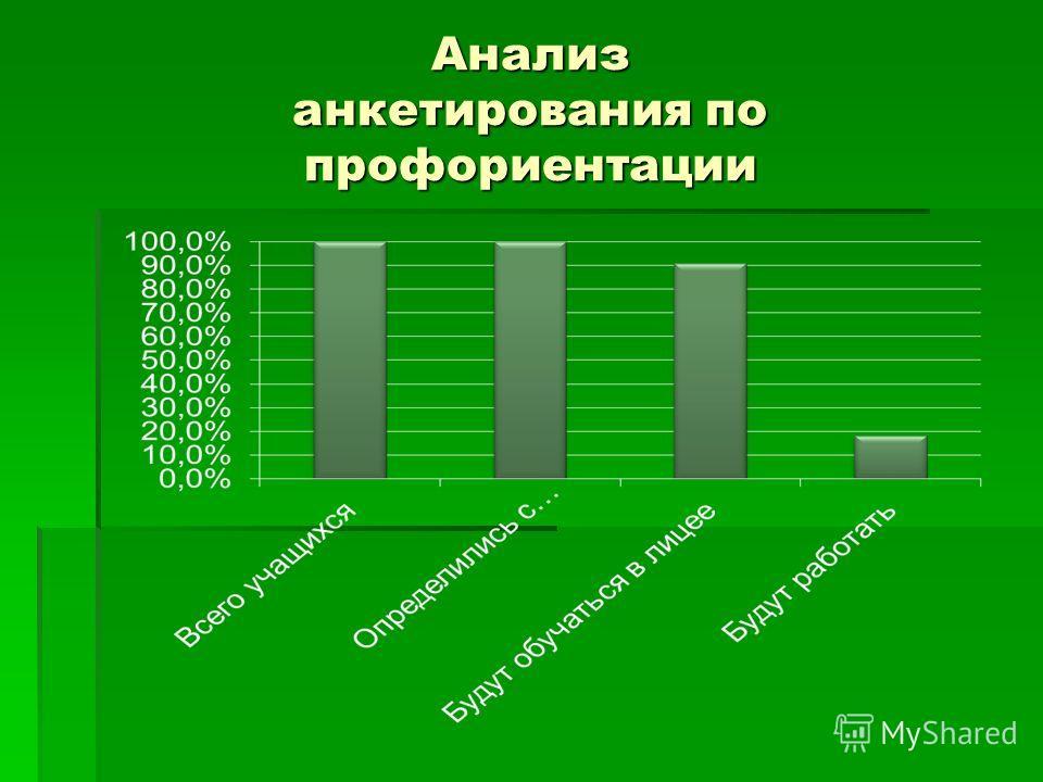 Анализ анкетирования по профориентации