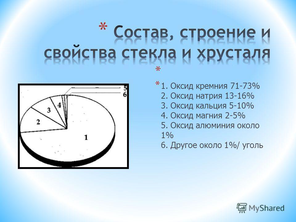 * * 1. Оксид кремния 71-73% 2. Оксид натрия 13-16% 3. Оксид кальция 5-10% 4. Оксид магния 2-5% 5. Оксид алюминия около 1% 6. Другое около 1%/ уголь