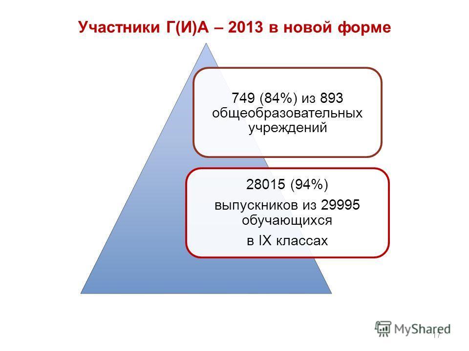 Участники Г(И)А – 2013 в новой форме 749 (84%) из 893 общеобразовательных учреждений 28015 (94%) выпускников из 29995 обучающихся в IX классах 17