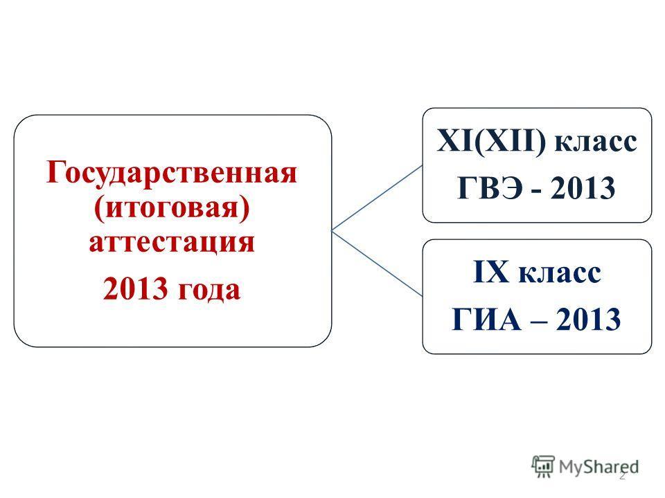 Государственная (итоговая) аттестация 2013 года XI(XII) класс ГВЭ - 2013 IX класс ГИА – 2013 2