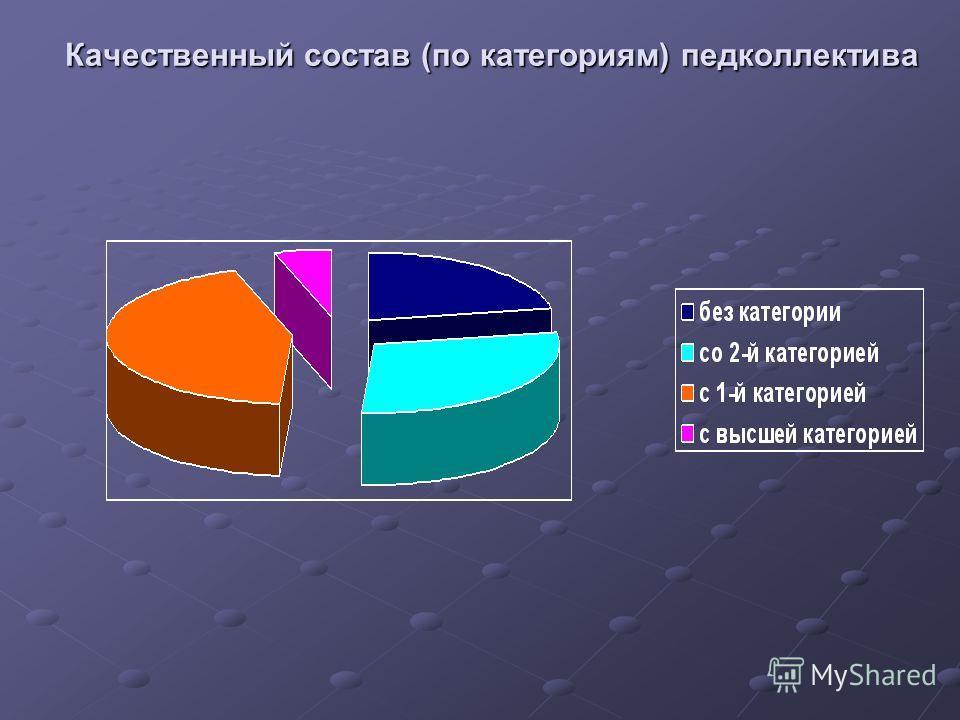Качественный состав (по категориям) педколлектива
