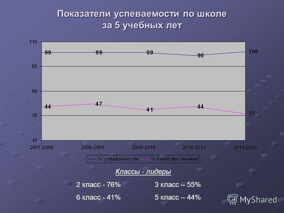 Показатели успеваемости по школе за 5 учебных лет Классы - лидеры 2 класс - 76% 3 класс – 55% 6 класс - 41% 5 класс – 44%
