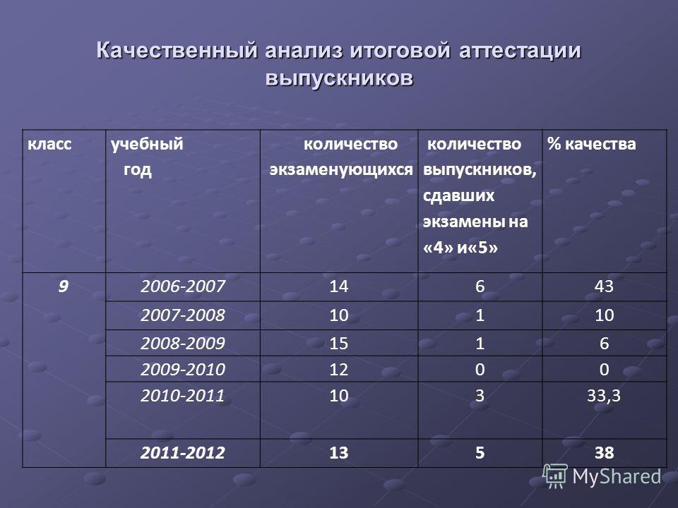 Качественный анализ итоговой аттестации выпускников класс учебный год количество экзаменующихся количество выпускников, сдавших экзамены на «4» и«5» % качества 92006-200714643 2007-2008101 2008-20091516 2009-20101200 2010-201110333,3 2011-201213538