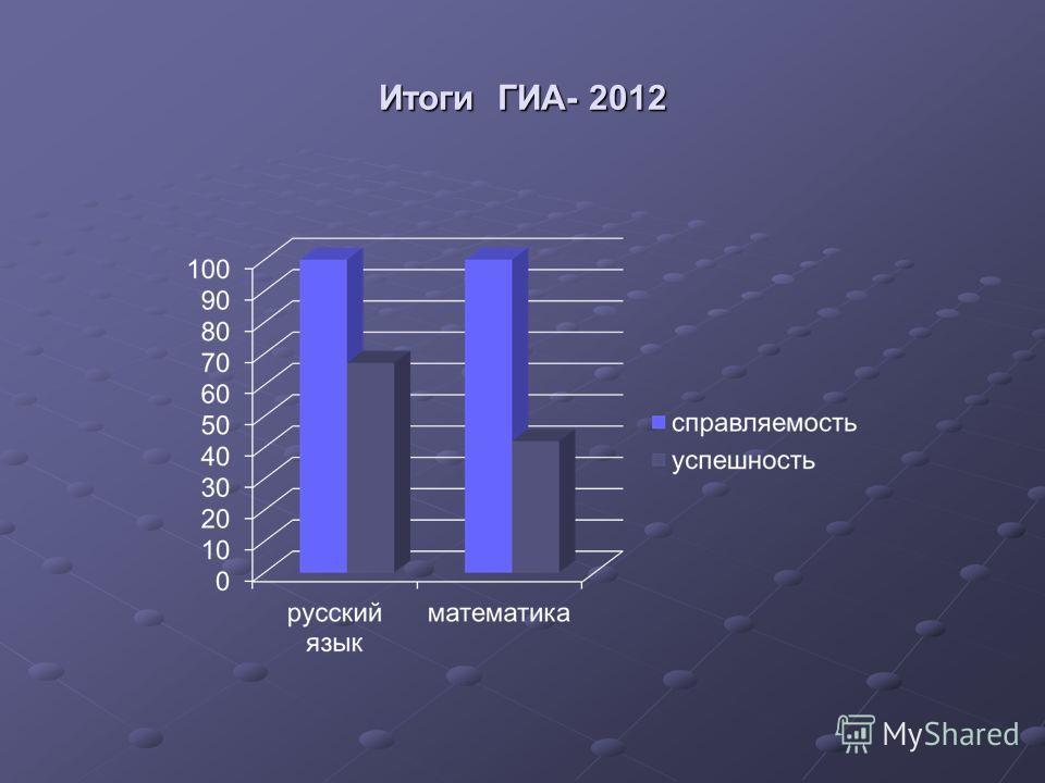 Итоги ГИА- 2012